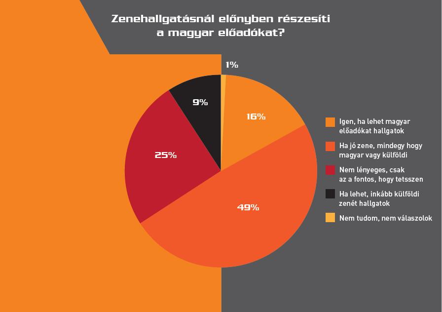 magyar_eloadok