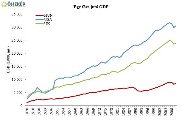 Hosszú távú növekedés: mennyi az annyi?