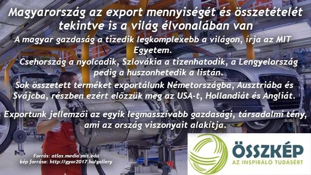 Magyarország az export mennyiségét és összetételét tekintve is a világ élvonalában van