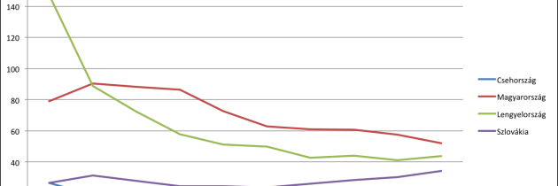 Zöldebb-e a szomszéd kertje? – A lengyel és magyar gazdasági rendszerváltás