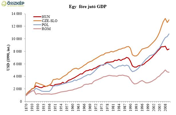 Nagy nyitottság, kevés újítás, bizonytalan növekedési potenciál – Ilyennek látszik a magyar gazdaság sok év és sok ország adatait vizsgálva