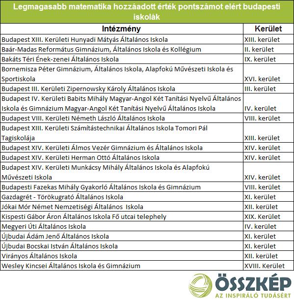 Iskolák a határon – A legjobban teljesítő iskolák listái: a budapesti élboly